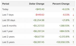 bitcoin-stijging